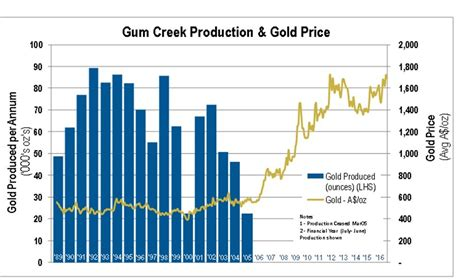 Gum Creek Project History - Horizon Gold Limited