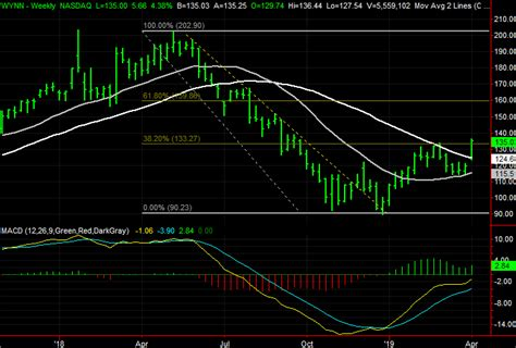 3 Big Stock Charts for Wednesday: Twitter, Western Union